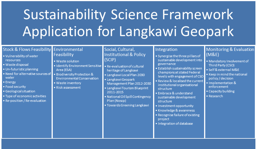 Sustainability Science Framework Langkawi